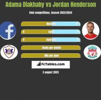 Adama Diakhaby vs Jordan Henderson h2h player stats