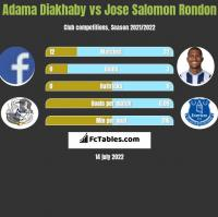 Adama Diakhaby vs Jose Salomon Rondon h2h player stats