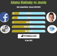 Adama Diakhaby vs Joselu h2h player stats