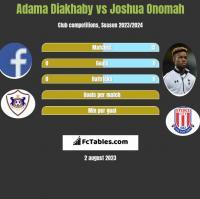 Adama Diakhaby vs Joshua Onomah h2h player stats