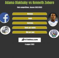 Adama Diakhaby vs Kenneth Zohore h2h player stats