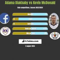 Adama Diakhaby vs Kevin McDonald h2h player stats