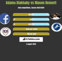 Adama Diakhaby vs Mason Bennett h2h player stats