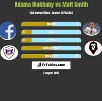 Adama Diakhaby vs Matt Smith h2h player stats