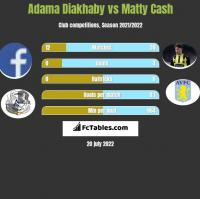 Adama Diakhaby vs Matty Cash h2h player stats
