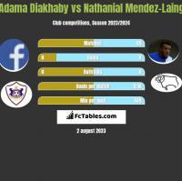 Adama Diakhaby vs Nathanial Mendez-Laing h2h player stats