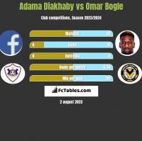 Adama Diakhaby vs Omar Bogle h2h player stats