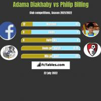 Adama Diakhaby vs Philip Billing h2h player stats