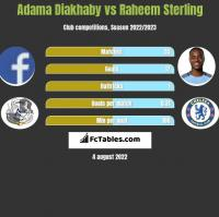 Adama Diakhaby vs Raheem Sterling h2h player stats