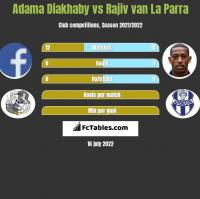 Adama Diakhaby vs Rajiv van La Parra h2h player stats