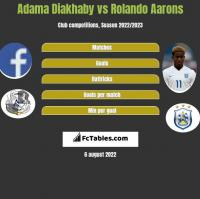 Adama Diakhaby vs Rolando Aarons h2h player stats