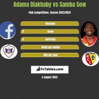 Adama Diakhaby vs Samba Sow h2h player stats