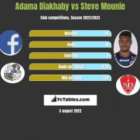 Adama Diakhaby vs Steve Mounie h2h player stats