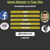 Adama Diakhaby vs Tiago Silva h2h player stats