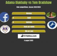 Adama Diakhaby vs Tom Bradshaw h2h player stats