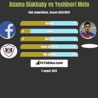 Adama Diakhaby vs Yoshinori Muto h2h player stats
