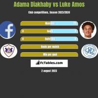 Adama Diakhaby vs Luke Amos h2h player stats