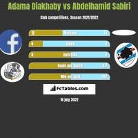 Adama Diakhaby vs Abdelhamid Sabiri h2h player stats