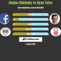 Adama Diakhaby vs Ryan Yates h2h player stats