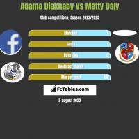 Adama Diakhaby vs Matty Daly h2h player stats