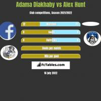 Adama Diakhaby vs Alex Hunt h2h player stats