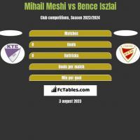 Mihail Meshi vs Bence Iszlai h2h player stats