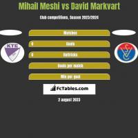 Mihail Meshi vs David Markvart h2h player stats