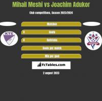 Mihail Meshi vs Joachim Adukor h2h player stats