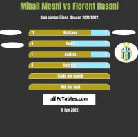 Mihail Meshi vs Florent Hasani h2h player stats