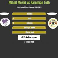 Mihail Meshi vs Barnabas Toth h2h player stats