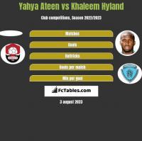 Yahya Ateen vs Khaleem Hyland h2h player stats