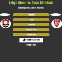 Yahya Ateen vs Omar Abdulaziz h2h player stats