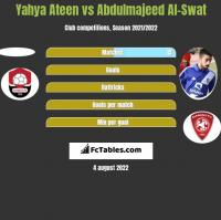 Yahya Ateen vs Abdulmajeed Al-Swat h2h player stats
