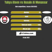 Yahya Ateen vs Husain Al Monassar h2h player stats