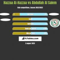 Hazzaa Al-Hazzaa vs Abdullah Al Salem h2h player stats