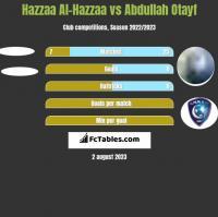Hazzaa Al-Hazzaa vs Abdullah Otayf h2h player stats