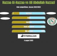 Hazzaa Al-Hazzaa vs Ali Abdullah Hazzazi h2h player stats