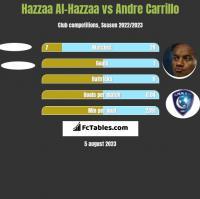 Hazzaa Al-Hazzaa vs Andre Carrillo h2h player stats