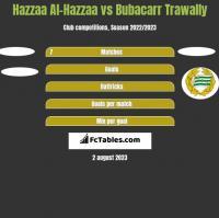 Hazzaa Al-Hazzaa vs Bubacarr Trawally h2h player stats