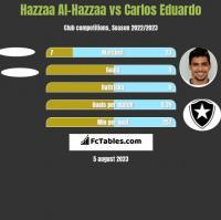 Hazzaa Al-Hazzaa vs Carlos Eduardo h2h player stats