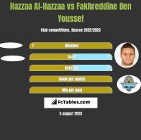 Hazzaa Al-Hazzaa vs Fakhreddine Ben Youssef h2h player stats