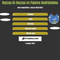Hazzaa Al-Hazzaa vs Faneva Andriatsima h2h player stats