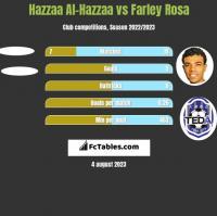 Hazzaa Al-Hazzaa vs Farley Rosa h2h player stats