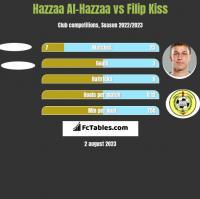 Hazzaa Al-Hazzaa vs Filip Kiss h2h player stats