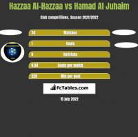Hazzaa Al-Hazzaa vs Hamad Al Juhaim h2h player stats