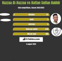 Hazzaa Al-Hazzaa vs Hattan Sultan Babhir h2h player stats