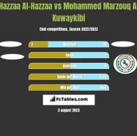 Hazzaa Al-Hazzaa vs Mohammed Marzouq Al Kuwaykibi h2h player stats
