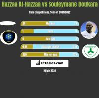 Hazzaa Al-Hazzaa vs Souleymane Doukara h2h player stats