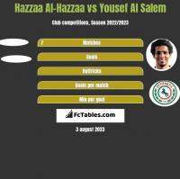 Hazzaa Al-Hazzaa vs Yousef Al Salem h2h player stats