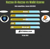 Hazzaa Al-Hazzaa vs Walid Azarou h2h player stats